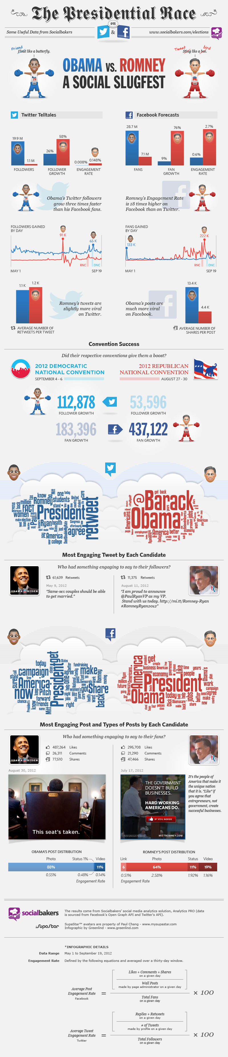 Social Media Marketing Election