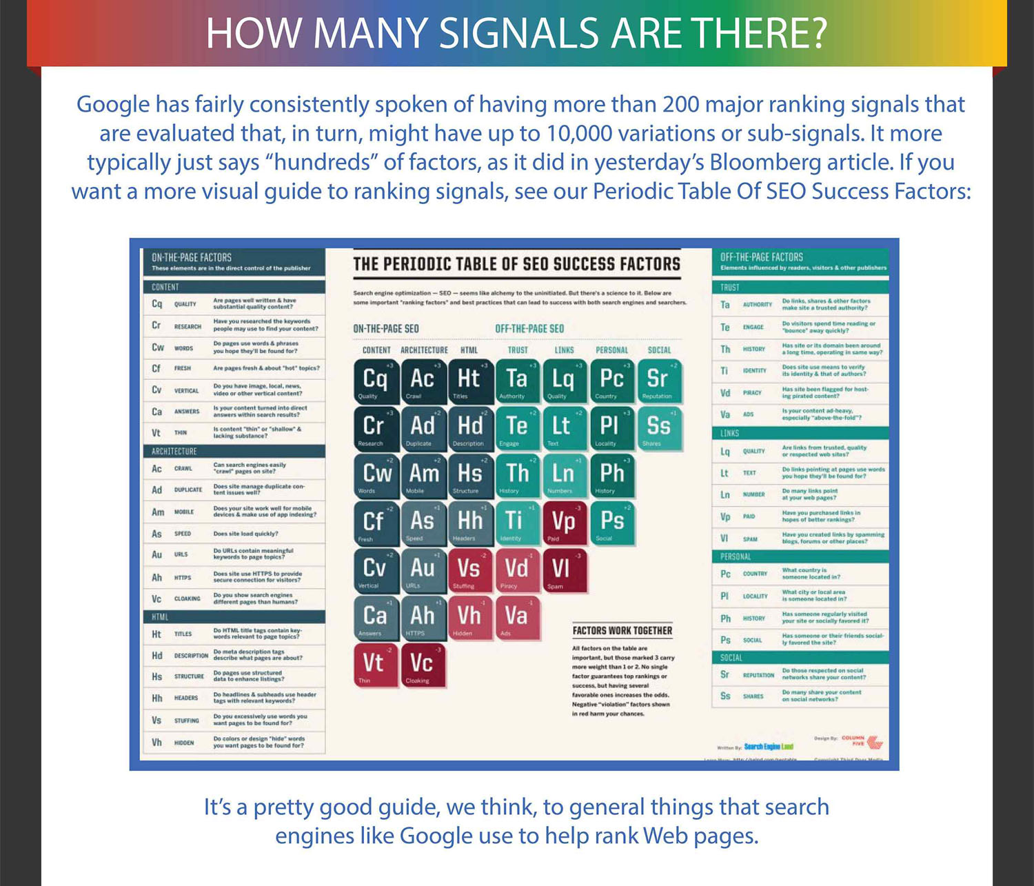 Google has more then 200 signals seo web first blog the periodic table of seo success factors gamestrikefo Images